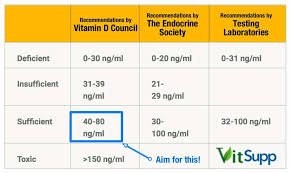 Optimal Vitamin D Level Chart Vitamin D Deficiency Symptoms Causes Diseases And Treatment