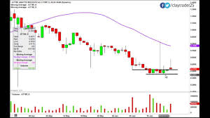 Abattis Bioceuticals Corp Attbf Stock Chart Technical Analysis For 6 24 14