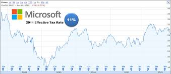 Microsoft Stock Quote