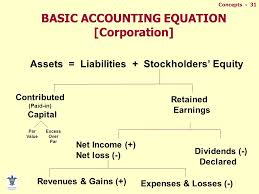basic accounting equation corporation