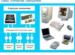Информатика класс Тесты презентации контрольные работы Магистрально модульный принцип построения компьютера