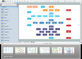 Flow Charting Tools Copying Service Process Flowchart Flowchart Examples
