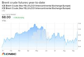 Brent Crude 1 Year Chart Oil Prices Could Go Higher If Theres A Military Escalation