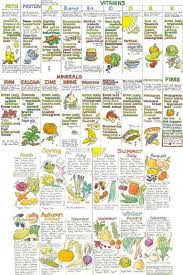 Foods Chart Showing Which Foods Have Different Minerals