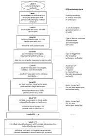 Uscs Soil Classification Flow Chart Soil Classification Ieko