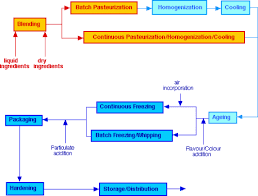 Ice Cream Manufacturing Process Flow Chart Ice Cream Manufacture