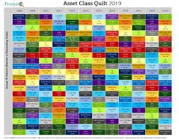 2018 An Uneventful Year For Asset Class Returns Finalytiq