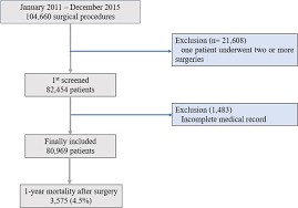 Value Of Preoperative Modified Body Mass Index In Predicting