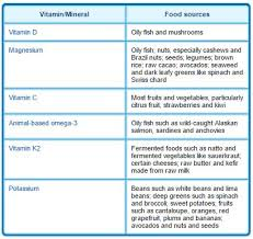 6 Common Vitamin And Mineral Deficiencies Lewrockwell