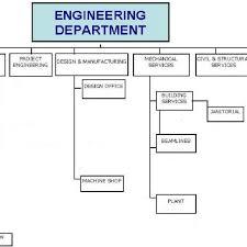 Organizational Chart Of Engineering Department 8