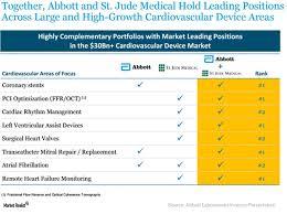 St Jude Medical May Establish Abt As A Key Medical Device