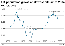Uk Charts 1970 Uk Population Growth Rate Stalls Official Estimates Show