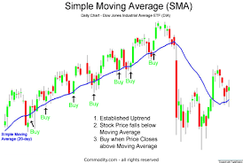 Simple Moving Average Technical Analysis