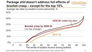 Taxable Income Chart 2015