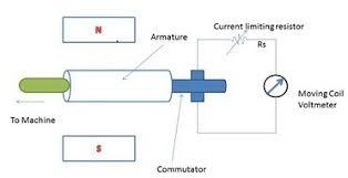 tachometer generators and tachogenerators information engineering360 tachometer generators and tachogenerators selection guide