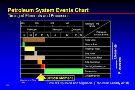 Petroleum System Event Chart Ppt 400 Powerpoint Presentation Id 6402685