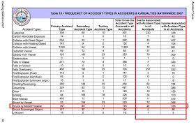Sea Ray Prop Chart Uscg Propeller Accident Statistics A Guide For Reporters