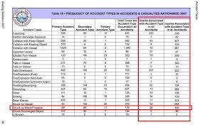 Uscg 2007 Boating Statistics Table 18