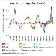 Onion Price Chart India Reserve Bank Of India Publications