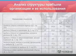 Презентация на тему ПРЕЗЕНТАЦИЯ ДИПЛОМНОЙ РАБОТЫ Прибыль  11 Анализ структуры прибыли