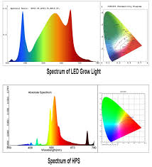 Led Grow Light Spectrum Comparison Between Led And Hps
