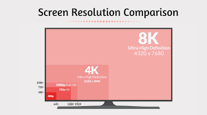 Lcd Monitor Resolution Chart 1080p Vs 1440p Vs 4k Which Resolution Is Best For Gaming