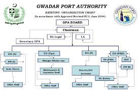 Port Authority Org Chart Gpa Organizationchart