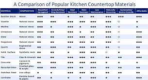 counter top material compare materials kitchen countertop materials s
