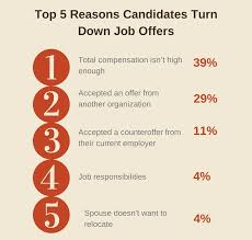 how to decline a job offer the top 5 reasons candidates reject your job offer