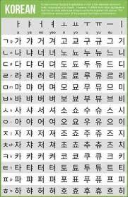 Korean Characters Chart Writing Systems Of The World Korean Alphabet Learn Korean