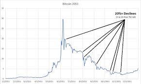 Bitcoin Crash Chart Bitcoin Bubbles A History Grayscale Bitcoin Trust Btc