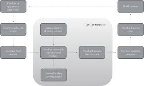 How To Plan A Story Template The Ten Ten Planning Process Crafting A Business Story