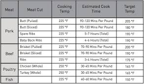 Proper Temperature Of Roast Beef Chart Meat Cook Time Chart