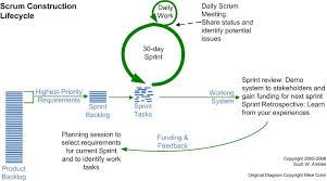 Sprint Developer Chart The Agile System Development Life Cycle Sdlc