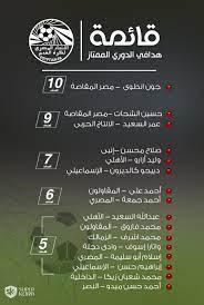 إنفوجراف .. جدول ترتيب هدافي الدوري المصري بعد الجولة الـ 15 - سوبر كورة