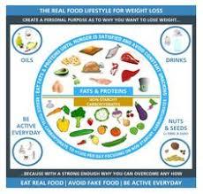 Dr David Unwin Food Charts 35 Best Low Carb Vs Low Fat Diets Images In 2017 Low Fat