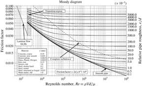 Pipe Surface Roughness Chart Moving Beyond Moody