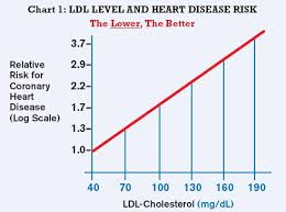 High Cholesterol Levels Chart Uk What Is The Evidence Of Causation Between Cholesterol And