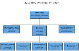 North Carolina State Government Organizational Chart National University Consortium Organization