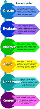 Ways to Improve Your Critical Thinking Skills   College Info Geek