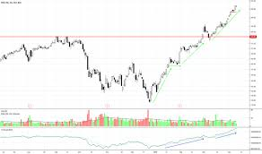 Msci World Stock Index Chart Msci Stock Price And Chart Nyse Msci Tradingview