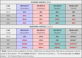 64 Competent German Genitive Chart