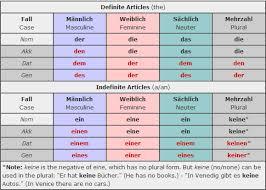 Der Die Das Chart 64 Competent German Genitive Chart