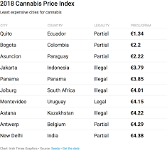 Marijuana Gram Scale Chart Which City In The World Has The Cheapest Cannabis And The