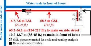 Epa Region 3 Organizational Chart Schematic Of Galvanized Iron Service Line Gsl And Lead
