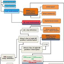 Flow Chart Of Ssd Adequacy Investigation Download