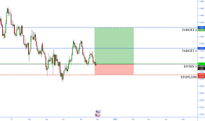 Eur Usd Chart Euro To Dollar Rate Tradingview India