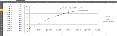 Use A Trendline Formula To Get Values For Any Given X With