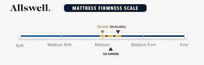 Allswell Vs Leesa Mattress Review Comparison Guide