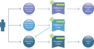 For Referring Physicians Hospice And Palliative Care Chi